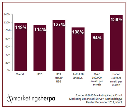 Email marketing ROI MarketingSherpa