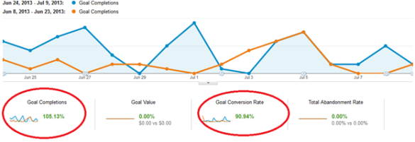 Use thank you pages to convert visitors