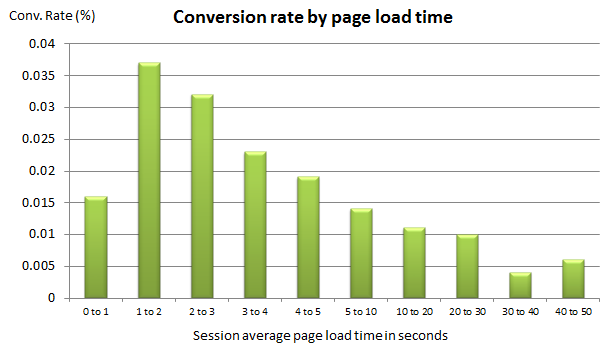 How Site Speed & A Slow Website Impacts Conversion Rates