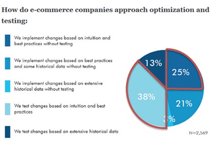 How eCommerce stores approach testing